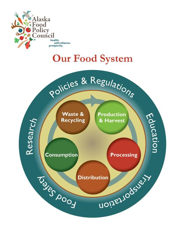 AFPC_FoodSystem_Diagram